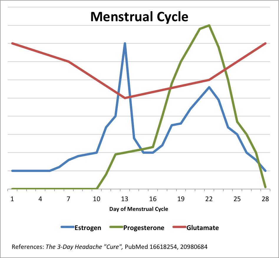 Menstrual Cycle graph
